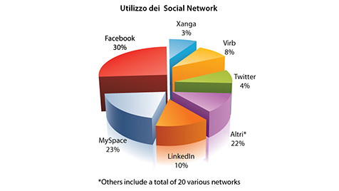 Percentage of use of social networks